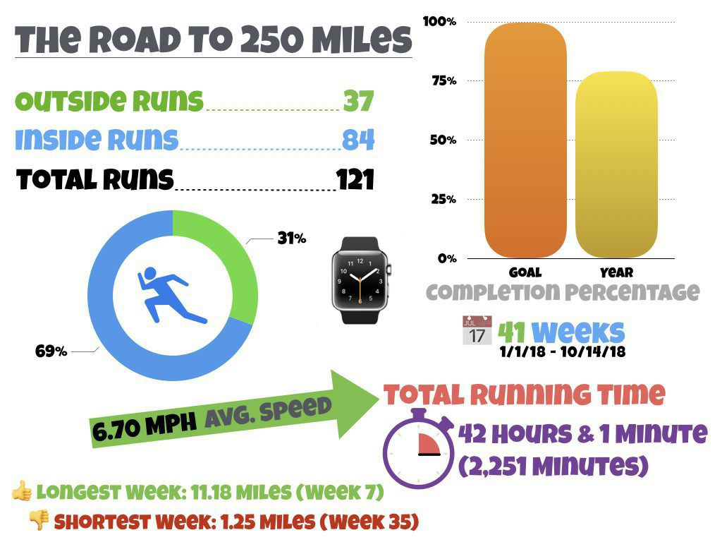 2018 250mile Running Infographic